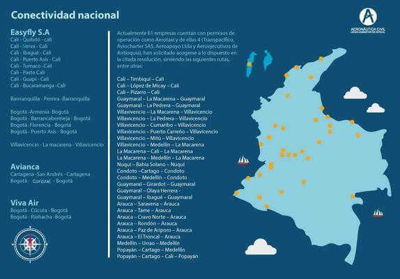 Conectividad aérea en Colombia Gobierno fortalece