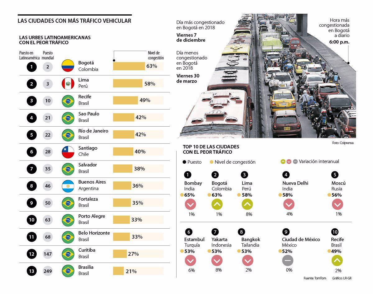 Bogotá es la segunda ciudad a nivel mundial