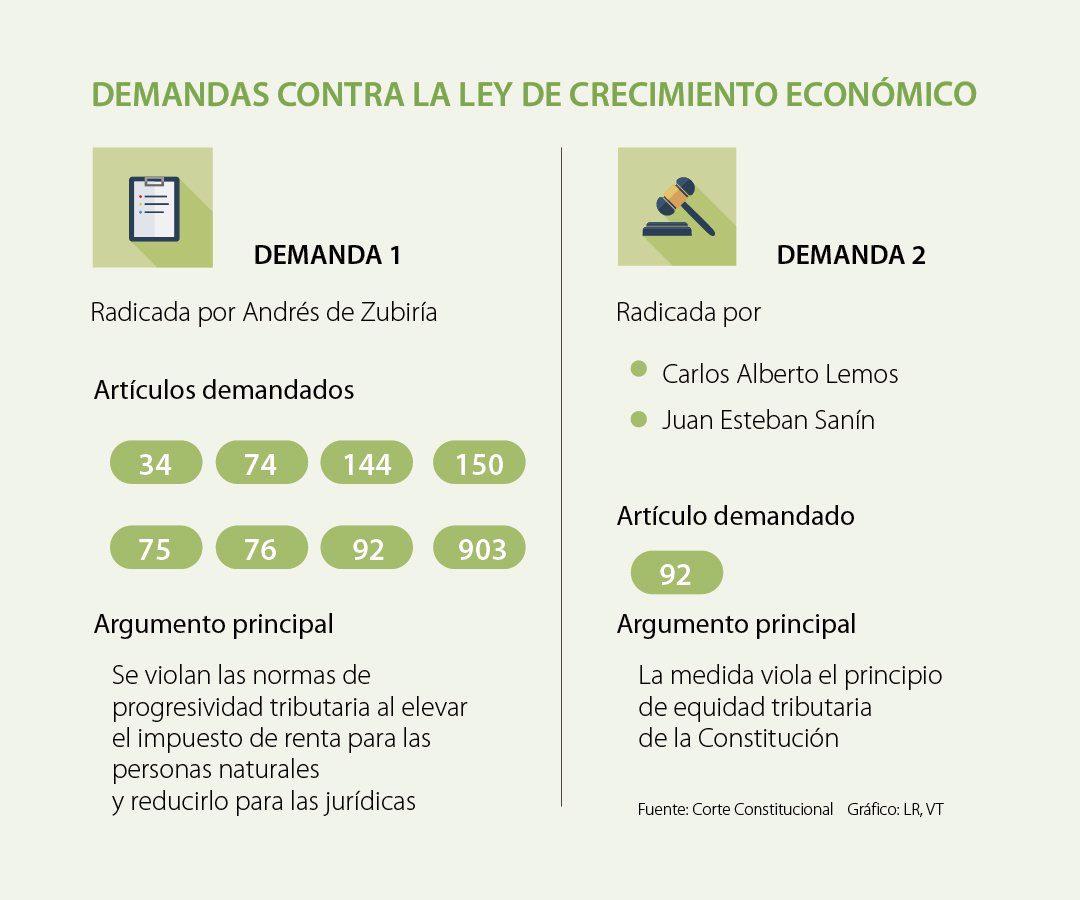 Ya hay ocho artículos demandados de la Ley de Crecimiento Económico